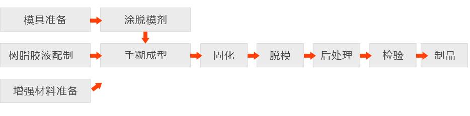 手糊成型工艺流程图